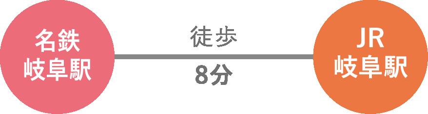 名鉄岐阜駅から徒歩8分(2階歩行者用デッキ利用)